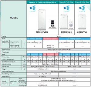 Daikin air purifier specs