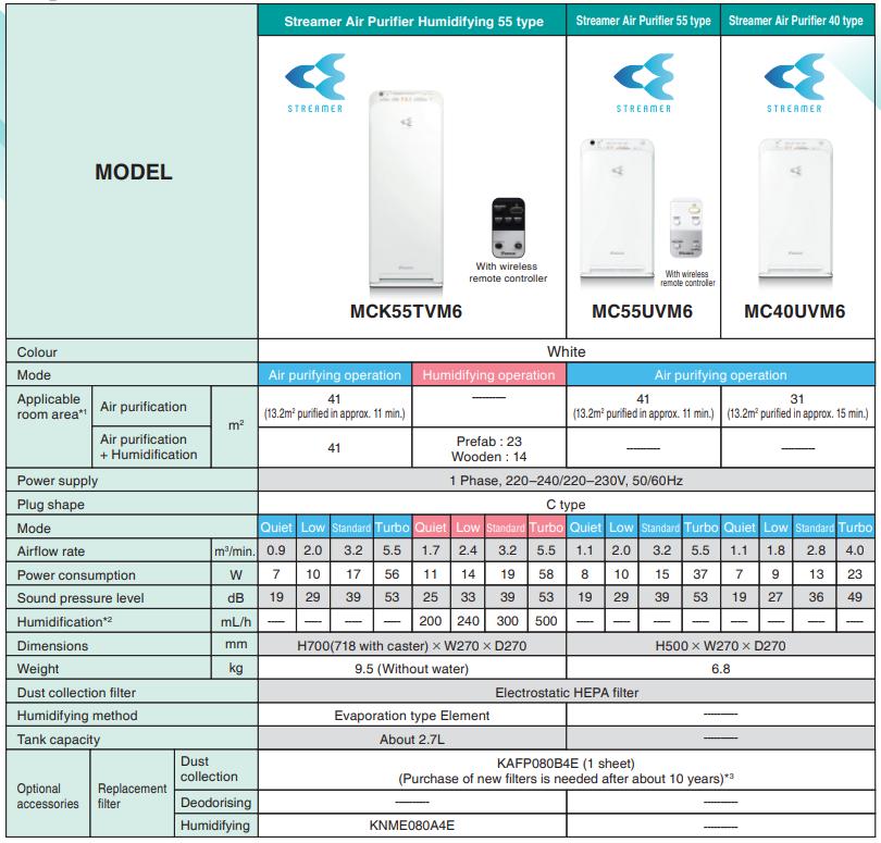 Daikin air purifier 40 type specs
