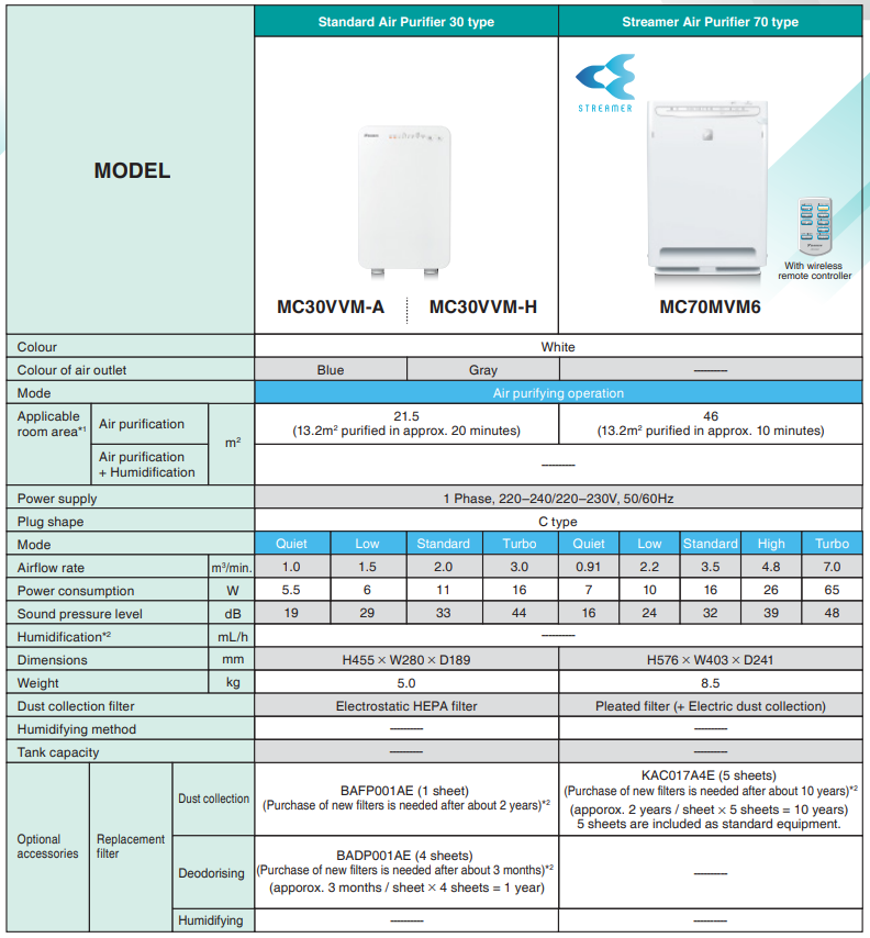 Daikin air purifier 30 type specs